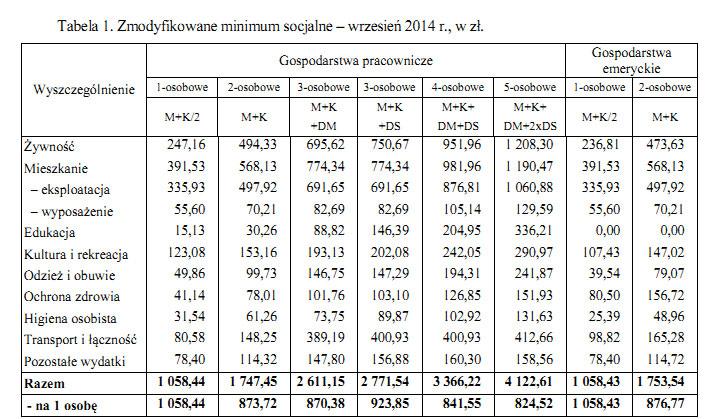 социальный минимум в Польше