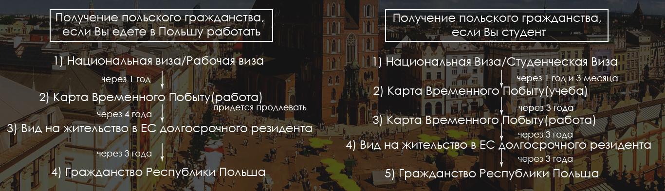 grazhdanstvo-polshy_2