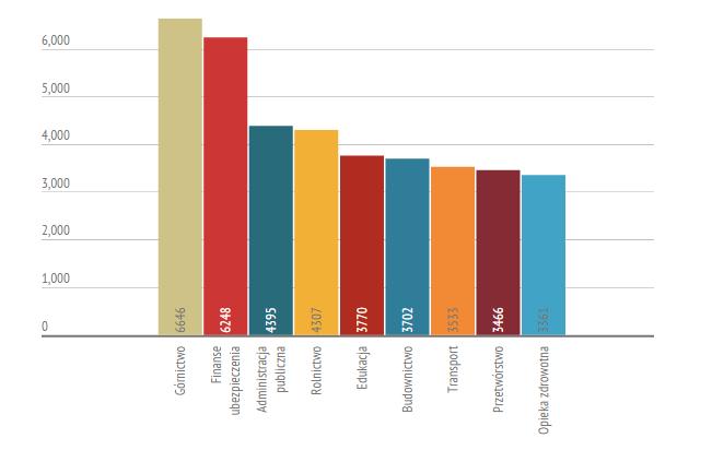 средние зарплаты Польша, в зависимости от сферы деятельности
