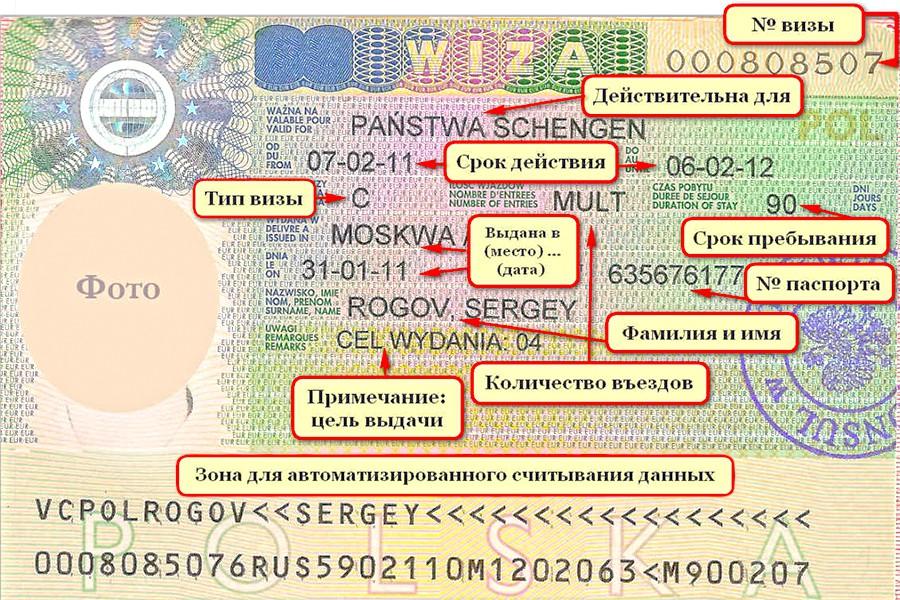 расшифровка польской визы